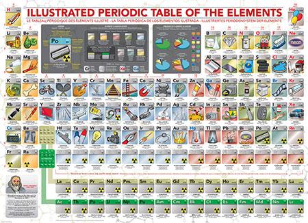 illustriertes-periodensystem-der-elemente