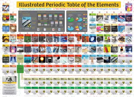 Illustriertes Periodensystem (klein)
